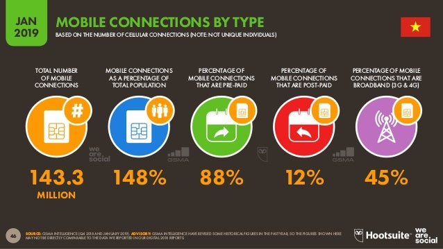 47 2019 JAN SOURCE: GSMA INTELLIGENCE. TO ACCESS THE COMPLETE MOBILE CONNECTIVITY INDEX, VISIT HTTP://WWW.MOBILECONNECTIVI...