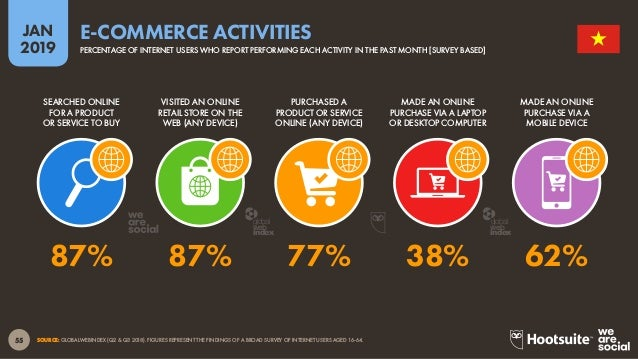 56 2019 JAN SOURCE: STATISTA DIGITAL MARKET OUTLOOK FOR E-COMMERCE, E-TRAVEL, AND DIGITAL MEDIA INDUSTRIES (ACCESSED JANUA...