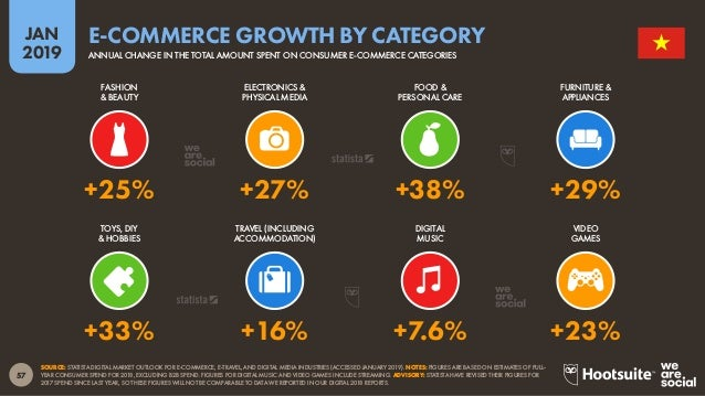 58 2019 JAN SOURCE: STATISTA DIGITAL MARKET OUTLOOK FOR E-COMMERCE INDUSTRY (ACCESSED JANUARY 2019). NOTE: FIGURES ARE BAS...