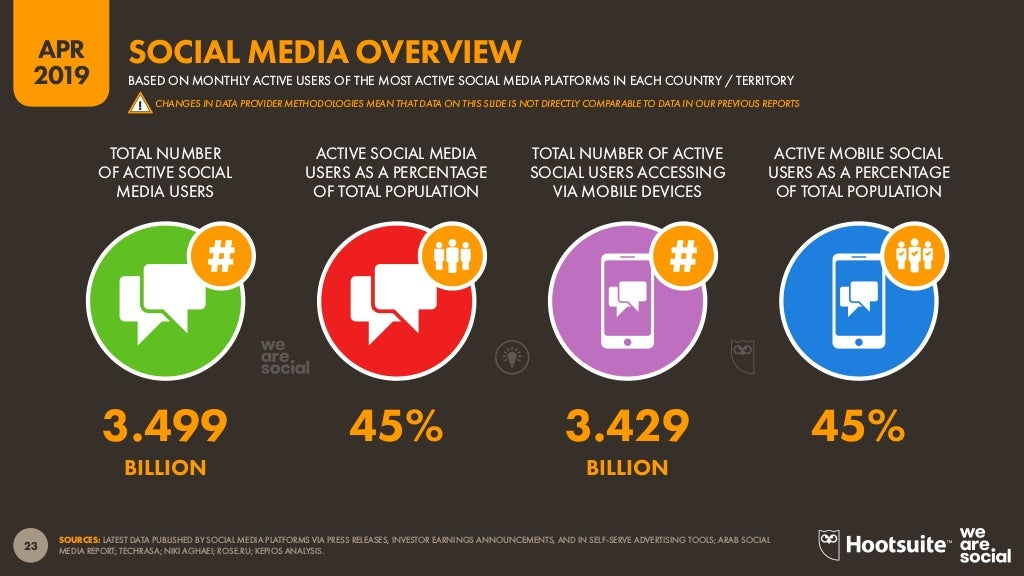 illustration of statistical data depicting monthly active users of the most active social media platforms