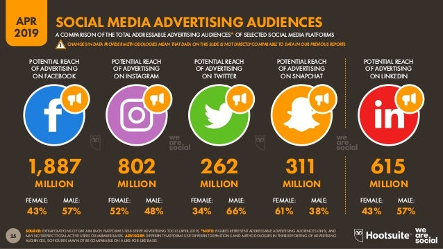 26 2019 APR SOURCE: EXTRAPOLATIONS OF FACEBOOK DATA (APRIL 2019). *NOTE: FACEBOOK DOES NOT PUBLISH ADVERTISING AUDIENCE DA...