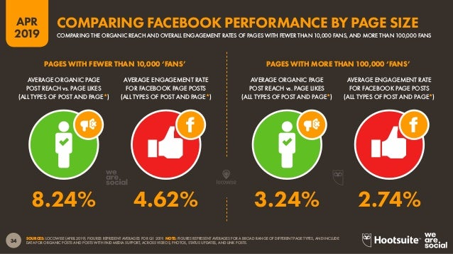 35 2019 APR SOURCE: EXTRAPOLATIONS OF FACEBOOK DATA (APRIL 2019). *NOTE: FACEBOOK DOES NOT PUBLISH ADVERTISING AUDIENCE DA...