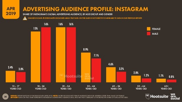 39 2019 APR SOURCE: EXTRAPOLATIONS OF FACEBOOK DATA (APRIL 2019). ADVISORY: DATA ON THIS CHART REPRESENTS INSTAGRAM'S ADVE...
