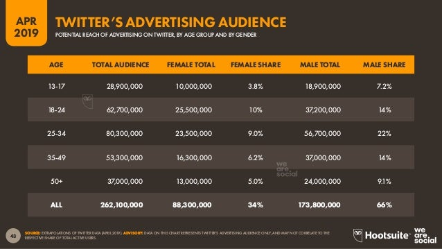 44 2019 APR SOURCE: EXTRAPOLATIONS OF SNAPCHAT DATA (APRIL 2019). *NOTE: SNAPCHAT DOES NOT PUBLISH ADVERTISING AUDIENCE DA...
