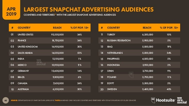 46 2019 APR SOURCE: EXTRAPOLATIONS OF SNAPCHAT DATA (APRIL 2019). *NOTE: RANKINGS ONLY INCLUDE COUNTRIES AND TERRITORIES W...