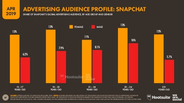 48 2019 APR SOURCE: EXTRAPOLATIONS OF SNAPCHAT DATA (APRIL 2019). ADVISORY: DATA ON THIS CHART REPRESENTS SNAPCHAT'S ADVER...