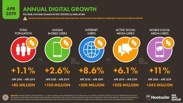 Digital 2019 Q2 Global Digital Statshot (April 2019) v02