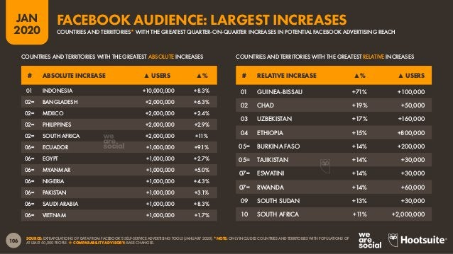 107 JAN 2020 SOURCE: EXTRAPOLATIONS OF DATA FROM FACEBOOK'S SELF-SERVICE ADVERTISING TOOLS (JANUARY 2020). *NOTE: ONLY INC...