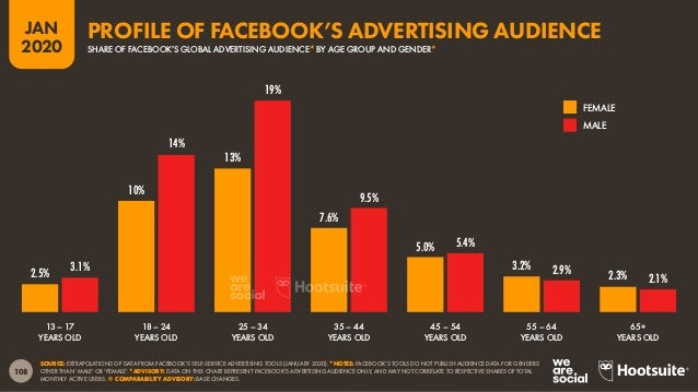 109 JAN 2020 SOURCE: EXTRAPOLATIONS OF DATA FROM FACEBOOK'S SELF-SERVICE ADVERTISING TOOLS (JANUARY 2020). *NOTES: FACEBOO...