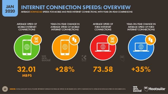 50 JAN 2020 SOURCE: OOKLA (JANUARY 2020). FIGURES REPRESENT AVERAGE DOWNLOAD SPEEDS FOR MOBILE CONNECTIONS IN DECEMBER 201...
