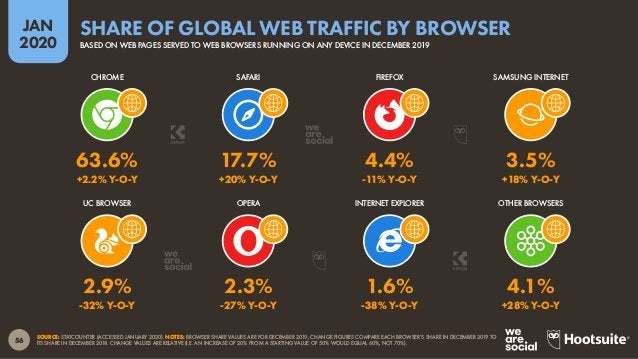 57 JAN 2020 SOURCE: SIMILARWEB (JANUARY 2020). NOTE: 'TIME PER VISIT' FIGURES REPRESENT THE AVERAGE DURATION OF USERS' VIS...