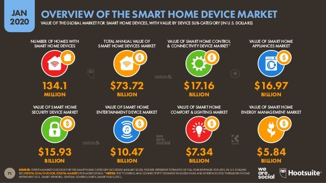 72 JAN 2020 SOURCE: STATISTA MARKET OUTLOOK FOR THE SMART HOME CATEGORY (ACCESSED JANUARY 2020). FIGURES REPRESENT ESTIMAT...