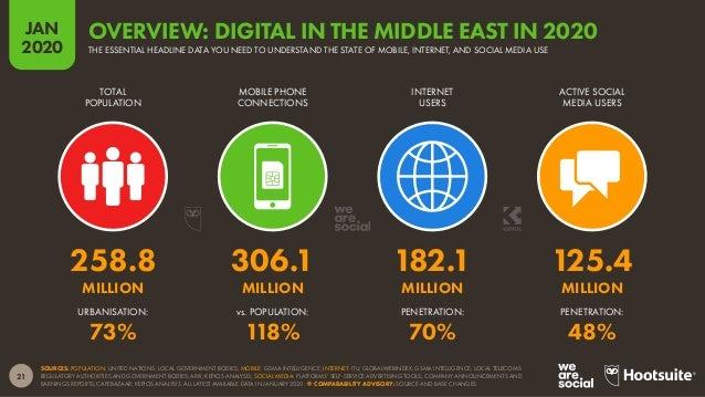Digital 2020 Global Digital Overview (January 2020) v01 Slide 21