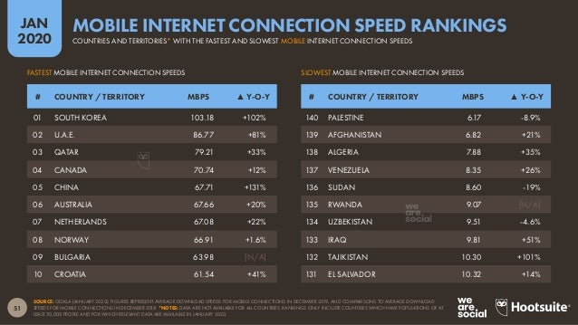 52 JAN 2020 SOURCE: OOKLA (JANUARY 2020). FIGURES REPRESENT AVERAGE DOWNLOAD SPEEDS FOR FIXED CONNECTIONS IN DECEMBER 2019...