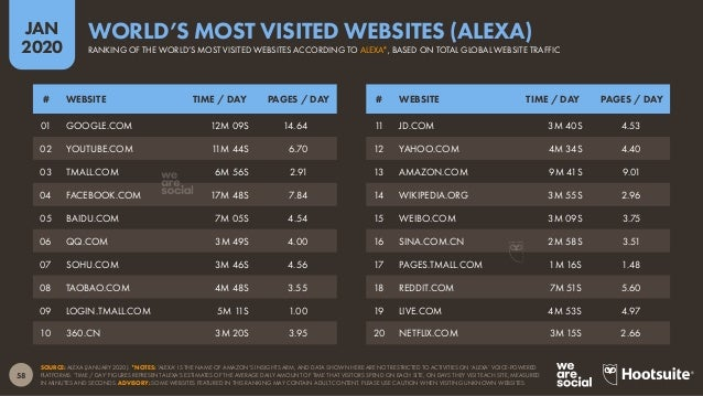 59 JAN 2020 SOURCE: W3TECHS (ACCESSED JANUARY 2020). *NOTES: TOP 10 MILLION WEBSITES BASED ON TRAFFIC RANKING DATA FROM AL...