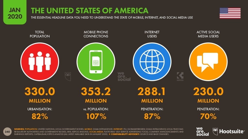 US Internet Usage