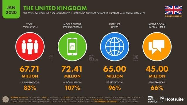 18 JAN 2020 SOURCES: POPULATION: UNITED NATIONS; MOBILE: GSMA INTELLIGENCE; INTERNET: ITU; GLOBALWEBINDEX; GSMA INTELLIGEN...