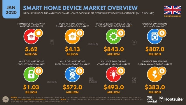 37 JAN 2020 SOURCE: STATISTA MARKET OUTLOOK FOR THE SMART HOME CATEGORY (ACCESSED JANUARY 2020). GROWTH FIGURES REPRESENT ...
