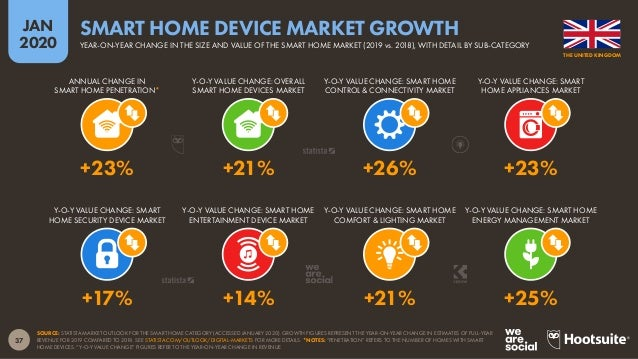 38 JAN 2020 SOURCE: STATISTA MARKET OUTLOOK FOR THE SMART HOME CATEGORY (ACCESSED JANUARY 2020). FIGURES REPRESENT ESTIMAT...