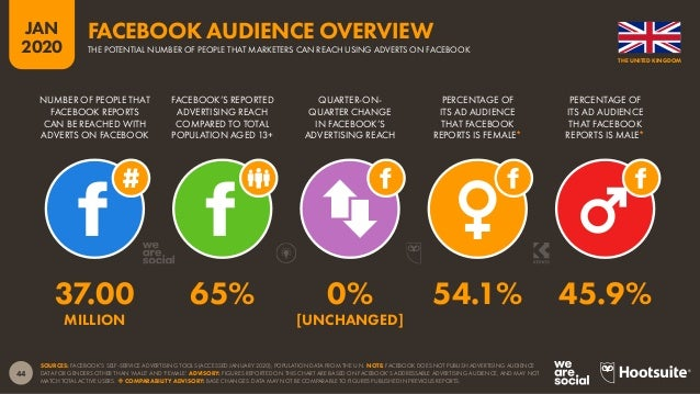 45 JAN 2020 SOURCE: EXTRAPOLATIONS OF DATA FROM FACEBOOK'S SELF-SERVICE ADVERTISING TOOLS (JANUARY 2020). BASED ON FACEBOO...