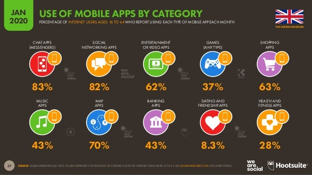 58 JAN 2020 SOURCE: APP ANNIE (JANUARY 2020). COMBINED DATA FOR ANDROID PHONE AND IPHONE DEVICES. RANKING OF MOBILE APPS B...