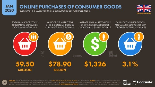 69 JAN 2020 SOURCE: PPRO, PAYMENTS AND E-COMMERCE REPORTS (2019 & 2020 EDITIONS). TOTAL VALUE OF THE CONSUMER (B2C) ECOMME...