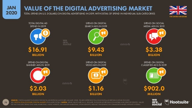 76 JAN 2020 SOURCE: STATISTA MARKET OUTLOOK FOR DIGITAL ADVERTISING (ACCESSED JANUARY 2020). FIGURES COMPARE FULL-YEAR DIG...