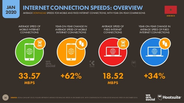 26 JAN 2020 SOURCE: STATCOUNTER (ACCESSED JANUARY 2020). FIGURES REPRESENT EACH DEVICE'S SHARE OF WEB PAGES SERVED TO WEB ...