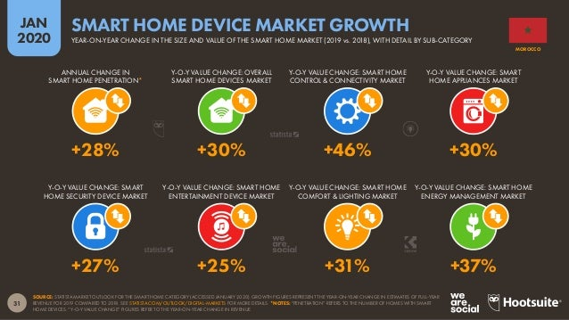 32 JAN 2020 SOURCE: STATISTA MARKET OUTLOOK FOR THE SMART HOME CATEGORY (ACCESSED JANUARY 2020). FIGURES REPRESENT ESTIMAT...