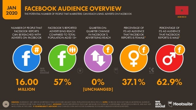 39 JAN 2020 SOURCE: EXTRAPOLATIONS OF DATA FROM FACEBOOK'S SELF-SERVICE ADVERTISING TOOLS (JANUARY 2020). BASED ON FACEBOO...