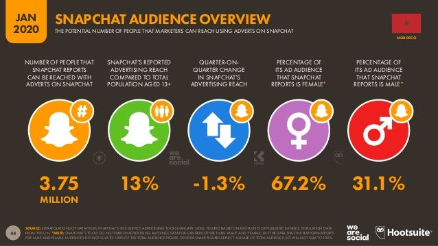 45 JAN 2020 SOURCE: EXTRAPOLATIONS OF DATA FROM TWITTER'S SELF-SERVICE ADVERTISING TOOLS (JANUARY 2020). FIGURES BASED ON ...