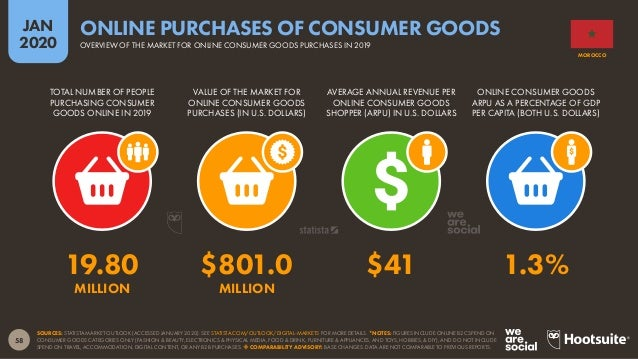 59 JAN 2020 SOURCE: PPRO, PAYMENTS AND E-COMMERCE REPORTS (2019 & 2020 EDITIONS). TOTAL VALUE OF THE CONSUMER (B2C) ECOMME...