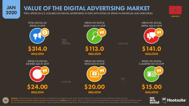65 JAN 2020 SOURCE: STATISTA MARKET OUTLOOK FOR DIGITAL ADVERTISING (ACCESSED JANUARY 2020). FIGURES COMPARE FULL-YEAR DIG...