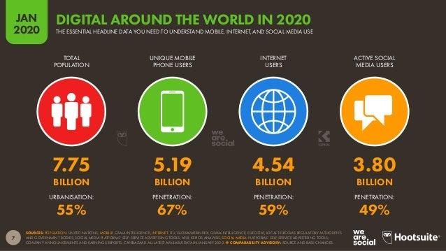 8 JAN 2020 SOURCES: POPULATION: UNITED NATIONS; MOBILE: GSMA INTELLIGENCE; INTERNET: ITU; GLOBALWEBINDEX; GSMA INTELLIGENC...