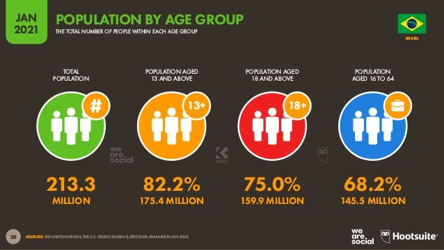 21 JAN 2021 SOURCE: GWI (Q3 2020). FIGURES REPRESENT THE FINDINGS OF A BROAD GLOBAL SURVEY OF INTERNET USERS AGED 16 TO 64...
