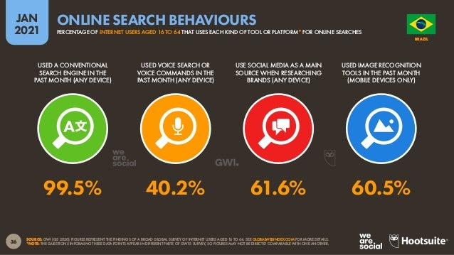 37 JAN 2021 SOURCE: GWI (Q3 2020). FIGURES REPRESENT THE FINDINGS OF A BROAD GLOBAL SURVEY OF INTERNET USERS AGED 16 TO 64...