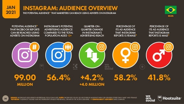 55 JAN 2021 SOURCE: FACEBOOK'S SELF-SERVICE ADVERTISING TOOLS (JAN 2021). NOTE: FACEBOOK'S TOOLS DO NOT PUBLISH AUDIENCE D...