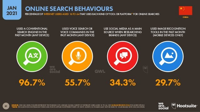 32 JAN 2021 SOURCE: GWI (Q3 2020). FIGURES REPRESENT THE FINDINGS OF A BROAD GLOBAL SURVEY OF INTERNET USERS AGED 16 TO 64...