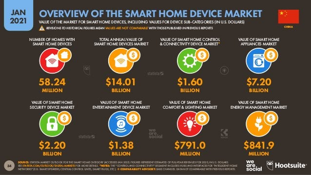 35 JAN 2021 SOURCE: STATISTA MARKET OUTLOOK FOR THE SMART HOME CATEGORY (ACCESSED JAN 2021). FIGURES REPRESENT ESTIMATES O...