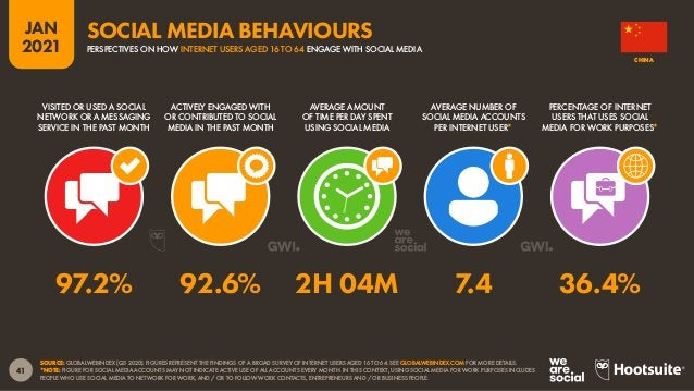 42 JAN 2021 SOURCE: GWI (Q3 2020). FIGURES REPRESENT THE FINDINGS OF A BROAD GLOBAL SURVEY OF INTERNET USERS AGED 16 TO 64...