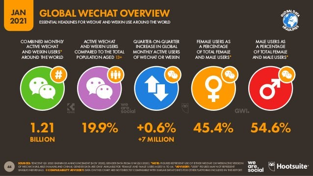 45 JAN 2021 SOURCES: WEIBO CORPORATION Q3 2020 EARNINGS ANNOUNCEMENT (DEC 2020); GENDER DATA FROM GWI (Q3 2020). *NOTE: GE...