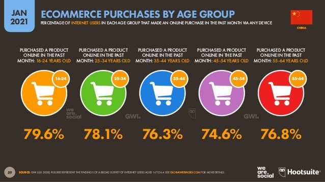60 JAN 2021 SOURCES: STATISTA MARKET OUTLOOKS FOR E-COMMERCE, TRAVEL, MOBILITY, AND DIGITAL MEDIA (ACCESSED JAN 2021). FIG...