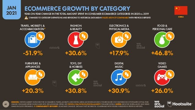 62 JAN 2021 SOURCE: STATISTA MARKET OUTLOOK FOR E-COMMERCE (ACCESSED JAN 2021). FIGURES BASED ON ESTIMATES OF FULL-YEAR CO...