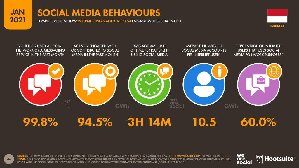 Kebiasaan netizen dalam bermedia sosial.