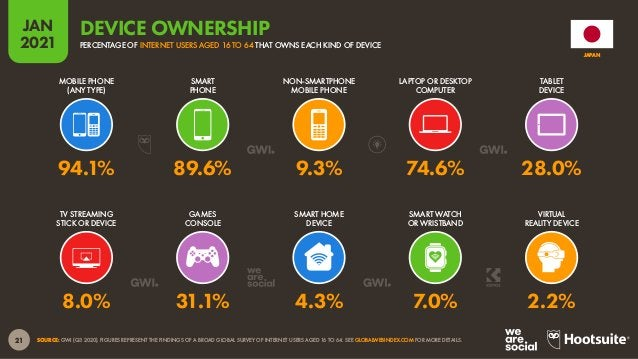 22 JAN 2021 SOURCE: GWI (Q3 2020). FIGURES REPRESENT THE FINDINGS OF A BROAD GLOBAL SURVEY OF INTERNET USERS AGED 16 TO 64...