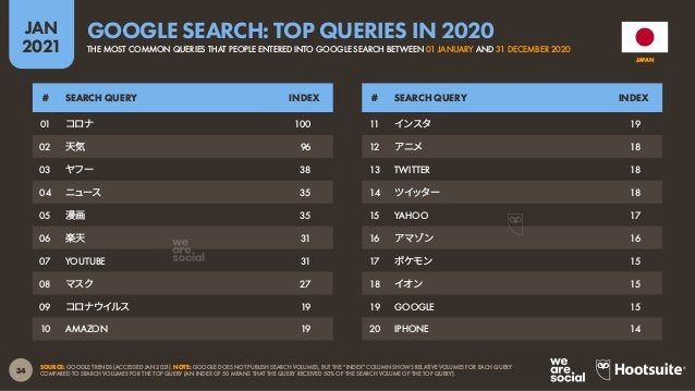 35 JAN 2021 SOURCE: GWI (Q3 2020). FIGURES REPRESENT THE FINDINGS OF A BROAD GLOBAL SURVEY OF INTERNET USERS AGED 16 TO 64...