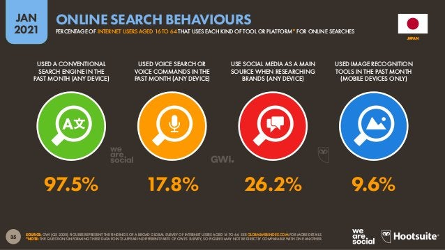 36 JAN 2021 SOURCE: GWI (Q3 2020). FIGURES REPRESENT THE FINDINGS OF A BROAD GLOBAL SURVEY OF INTERNET USERS AGED 16 TO 64...