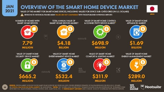 39 JAN 2021 SOURCE: STATISTA MARKET OUTLOOK FOR THE SMART HOME CATEGORY (ACCESSED JAN 2021). FIGURES REPRESENT ESTIMATES O...