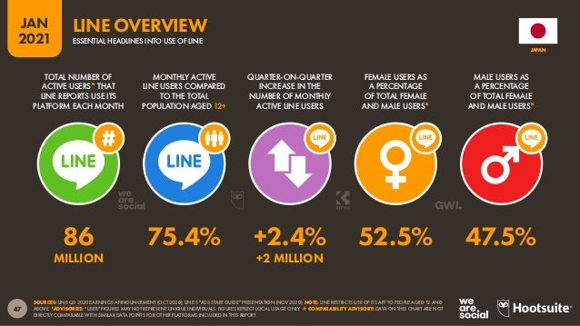 "48 JAN 2021 8.3% 16.9% 21.4% 22.0% 31.4% FEMALE: 52.5% MALE: 47.5% SOURCE: LINE'S ""ADS START GUIDE"" (NOV 2020). 15 – 19 YE..."