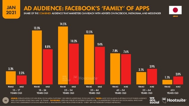 53 JAN 2021 SOURCE: FACEBOOK'S SELF-SERVICE ADVERTISING TOOLS (JAN 2021). NOTE: FACEBOOK'S TOOLS DO NOT PUBLISH AUDIENCE D...